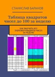 Таблица квадратов чисел до 100 за неделю. Как выучить квадраты чисел без зубрежки за неделю