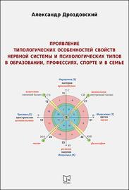 Проявление типологических особенностей свойств нервной системы и психологических типов в образовании, профессиях, спорте и в семье. Опыт применения в научных исследованиях и на практике двигательных методик Е. П. Ильина для измерения свойств нервной систе